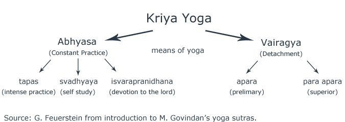 devotion to the lord of yoga In both bhakti and jñāna yoga , as well as in yoga generally [eg, the systems of patañjali's ast6ānga yoga , the bhagavad g ītā's way of selfless karma- or seva-yoga , etc], there is a basic emphasis on taking res.
